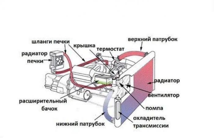 система охлаждения автомобиля