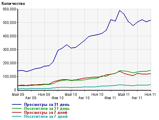 посещаемость за неделю и месяц r93.ru